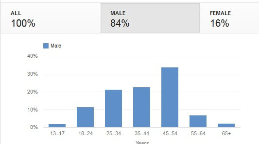 Sproutological Statistics – A snapshot of the Prefab Sprout fanbase
